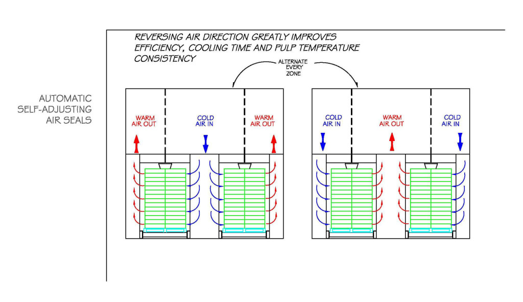 A diagram showing how the MACS Cooler automatically reverses air flow through the product
